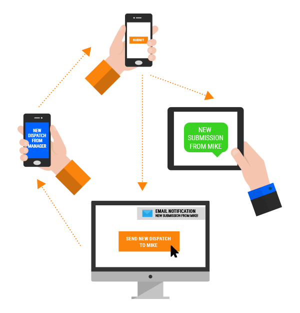 Device Magic mobile forms automation workflow