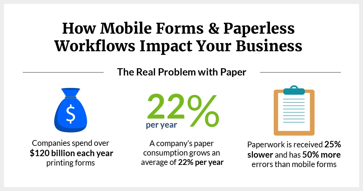 cost of paper for businesses